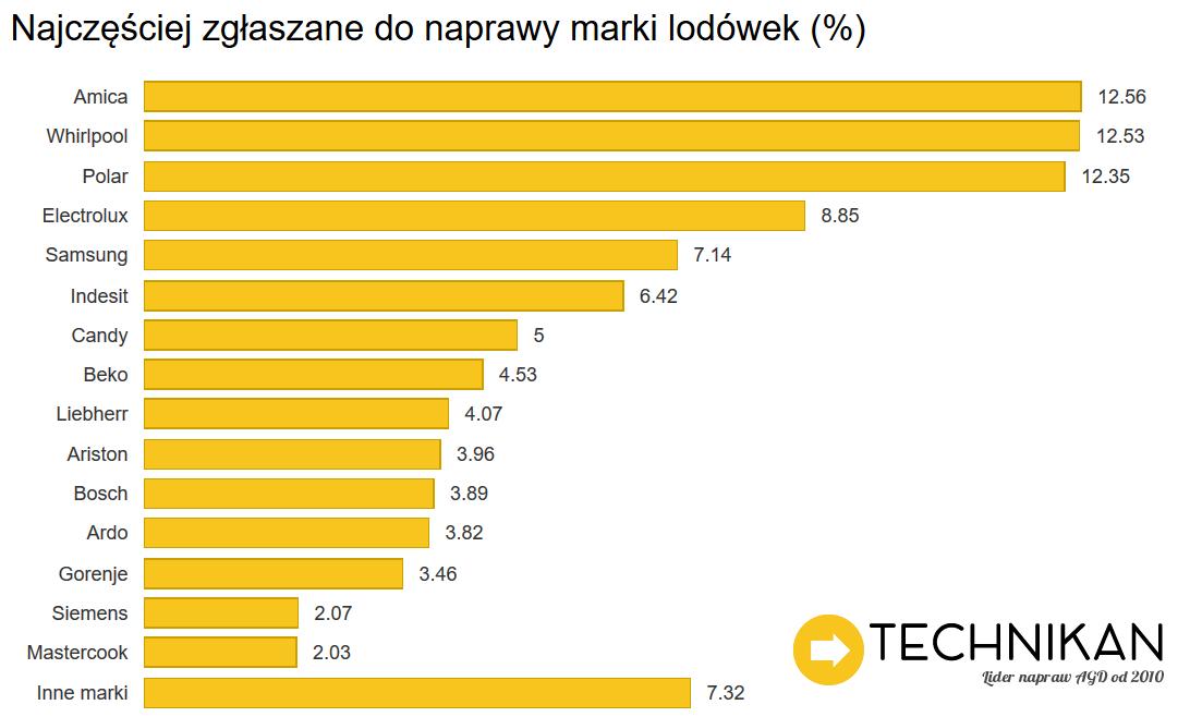 Awarie_Lodówek_TechnikanPL