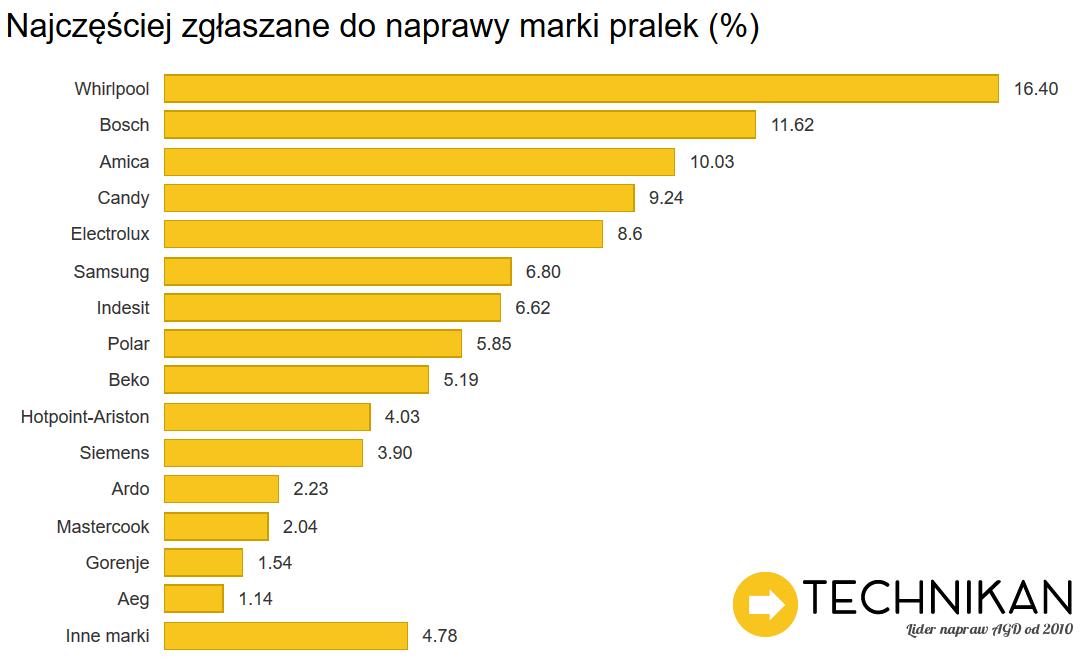 Awarie_Pralek_TechnikanPL