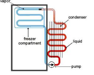 gaz w lodowce
