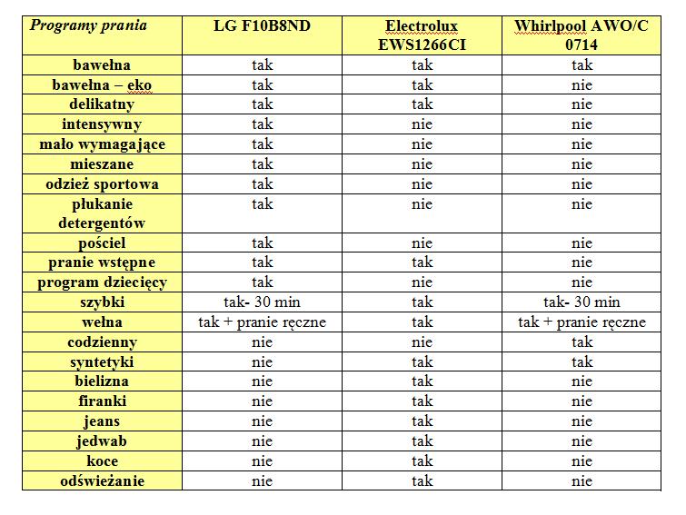 Porównanie pralek: LG, Electrolux, Whirlpool
