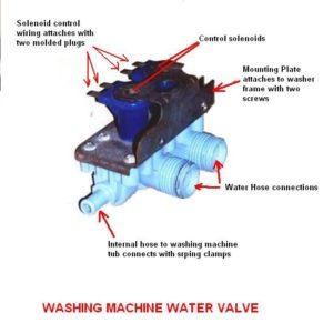 elektrozawór pralka